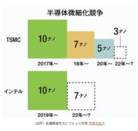 intelはオワコンですか? TSMCが5nmとか言ってる中、未だに10nmって終わってません? この記事読む限り良くてあと5年、下手すれば永遠に復活できそうにないと思うんですが。 一時代を築いた会社が数年でオワコンになるって、半導体業界って競争が激しいですねぇ。  https://wedge.ismedia.jp/articles/-/22718