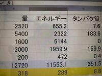 栄養価計算をしてこのように出たのですが これを290ml当たりにに直すためにはどうすれば良いでしょうか…よろしくお願いします( ;∀;) 現在は318ml当たりの計算になっております!