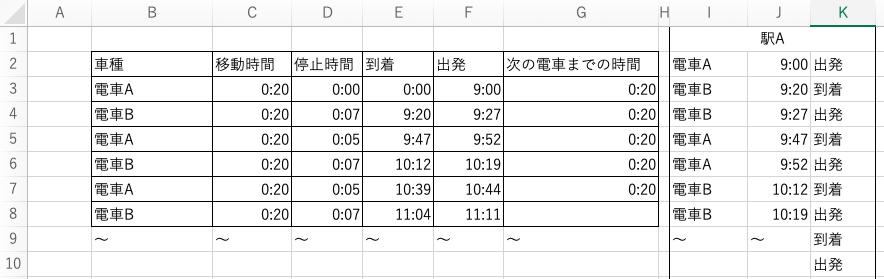 Excelについてです。 画像のように左には駅Aに止まる電車の名前や時間、駅に止まる時間などがあります。 対して右は時刻表で、駅Aに到着する電車とその時間を時間で並び替えて作るとします。 この...