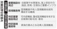 *どこの新聞が 正しい情報なのですか????  *朝日新聞 (社説)土地規制法案 乱用の恐れがぬぐえぬ 2021年4月3日 5時00分  取引の事前届け出も当事者には重荷だ。自由な経済活動が制約を受けるのは必至で、与党協議で公明が難色を示した。法施行時には市街地を対象としないことで自民と合意したが、その後については何の保証もない。  *中国新聞 2021/4/3 6:00 土地利用規制法案 ...