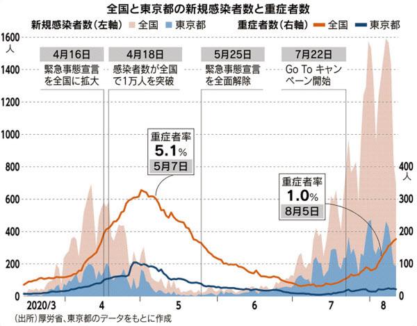 COVID-19の感染者数のグラフに、株式相場などで使われる「チャート理論」は適用できますか?