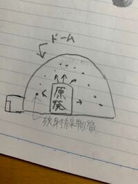 こんなふうに原発をドームで囲っても放射線物質の影響受けるの?