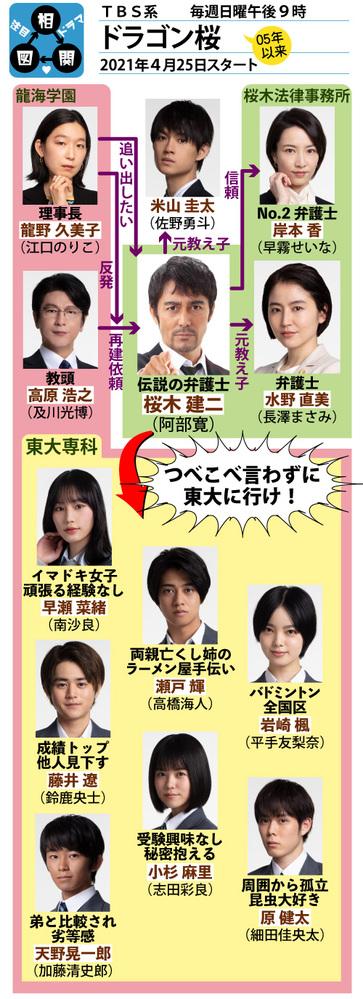 日付変わり4月28日は女優の江口のりこさんが41歳の誕生日 TBSの阿部寛さんが主演ドラマ「ドラゴン桜」が始まったがところでこの人って前のドラゴン桜当時ってのは役者としてはそこまでではなかった感じだったんでしょうかね? 2005年7月~9月のこのドラマでは新垣結衣ちゃんと一緒の場面で出てたが