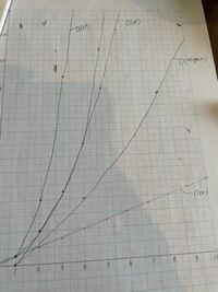 このグラフが、アルゴリズムの勉強することとの関係を考えて説明してって言われたんですけど、 何もないです、助けてください。