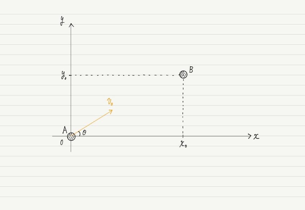 水平方向右向きにx軸,鉛直方向上向きにy軸をとる。 x軸と角度θ(0°<θ<90°)をなす向きに,初速度v0[m/s]で小球Aを投げた。 小球を投げ出した地点をx-y座標の原点,重力加速度をg[m/s2]として次の問題に答えよ。 下図のように第1象限の座標(x0,y0)の地点に小球Bを用意する。 Aを投げ出すのと同時に,Bを静かに落下させる。 AとBが衝突するためにθが満たすべき条件を求めよ。 答えはtanθ=y₀/x₀なのですが解き方がわかりません。