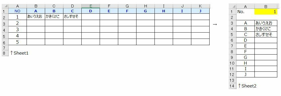 Excelの関数について質問です。 Sheet1の表のA列のNo.をSheet2のB1セルに入れると、Sheet2の3行目以降の表にSheet1の表のNo.の行の内容が反映されるようにしたいと考えています。 画像の通り、Sheet2のB3セルには Sheet1のB列の内容、B4セルにはC列の内容が反映…といった具合です。 因みにこのSheet1の表は画像ではNo.1~5までしかありませんが...