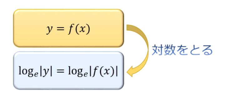対数微分法について なぜ、絶対値がついてくるのですか? 予想 eは正だから、負の値を取らない →真数条件より|y|>0 |f(x)|>0 だと思いました。