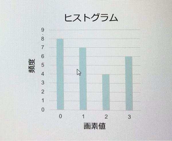 Octaveについて質問です。 x=「0 3 3 1 0 0 1 0 0 0 1 1 3 3 2 2 2 3 0 1 2 3 1 1 0」 を下の画像にするのはどうしたらいいですか?