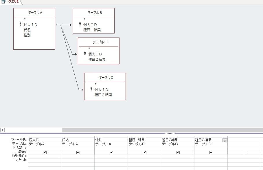 accessにて テーブルA・・個人ID、氏名、性別など テーブルB・・個人ID、種目1結果 テーブルC・・個人ID、種目2結果 テーブルD・・個人ID、種目3結果 上記のようなテーブルがありテーブルAの個人IDに対してテーブルB~テーブルDの個人IDを1対1でリレーションしたクエリを作っています。 個人ID指定でその方の種目1~種目3までの結果が抽出されます。 ただほとんどの人が全ての種目を受けているのですが、まれに種目1と種目3だけ、などの場合があり、その場合は種目1、種目3に結果があっても、一件も抽出されなくなります。(1対1のリレーションの関係でしょうか?) そのような場合があるためリレーションの設定を「テーブルAの全レコードとテーブル(B,C,D)の同じ結合フィールドのレコードを含める」にする事で解決するのですが、抽出時間がとても長くかかってしまいます。 リレーションしているテーブルの一つに該当データがない場合でも抽出でき、抽出時間も短く出来る方法を教えてください。よろしくお願いします。