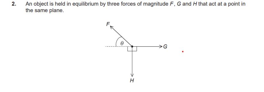高校物理の問題です。この問題で何故F = G cos θ + H sinθという式が成り立つのかわかりません。 教えてください。