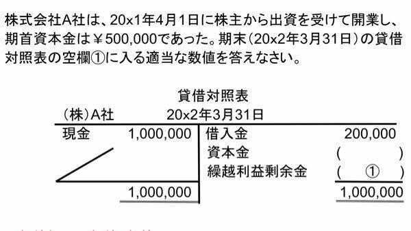 簿記の貸借対照表を埋める問題なのですが、問題文に「期首資本金」という言葉があって混乱しています。しかし求めるのは期末の物なので、表には500,000を入れて、①には300,000と入れれば良いのでしょうか? ですが「資本=資産-負債」との事なので1,000,000-200,000で資本金は800,000、①は0になるのでは?とも思いました、今回のように条件で資本金が定められている場合はこの等...