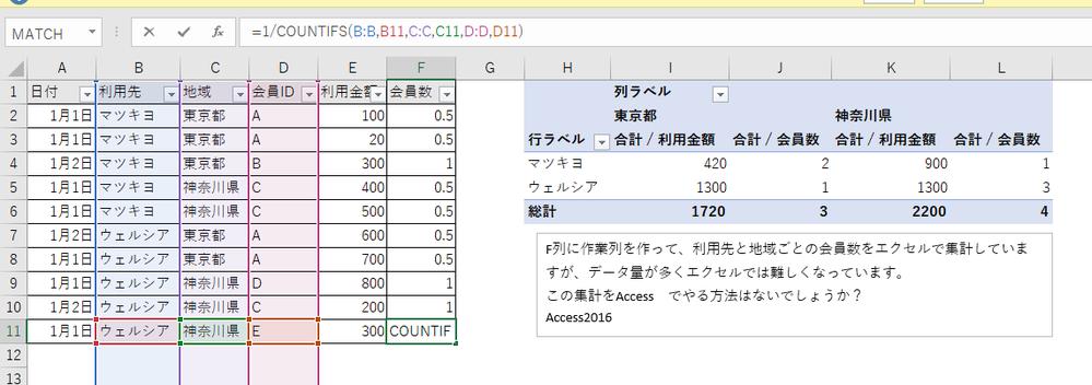 Accessで、添付の画像のようなEcxelで行っていた集計と同等の 集計をする方法があれば教えていただけないでしょうか? 合計人数と合計金額の集計になります。 よろしくお願いいたします。