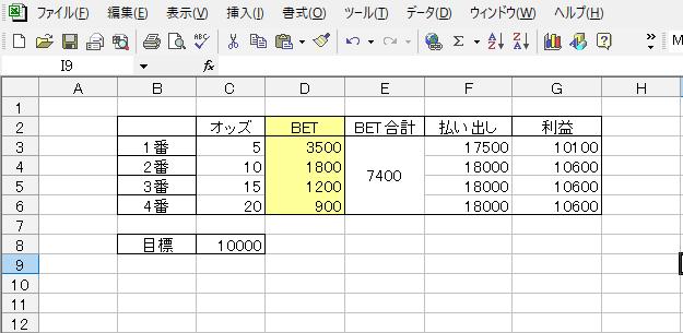 Excelと数学の達人の方々、教えて下さい。 画像ファイルをご覧頂きたいのですが、【オッズ(C3:C6)】と【目標(C8)】の2ヵ所を入力するだけで、黄色く塗りつぶした【BET(D3:D6)】の値を自動で求める関数を作りたいのですが、苦戦しております。 ※画像では【BET(D3:D6)】の部分に自分で理想の値を手入力しています。 お察しの通り競馬ですので、値は100円単位で、【利益(G3:G6)】の各値が 【目標(C8)】の値をギリギリ超えるよう設定できることが理想です。 【目標(C8)】が変動する可能性が、計算式に影響を及ぼすようであれば 「値10000」固定での場合にのみ成立する計算式でも問題ありません。 Excelと数学の達人の方々、どうかよろしくお願い致します。