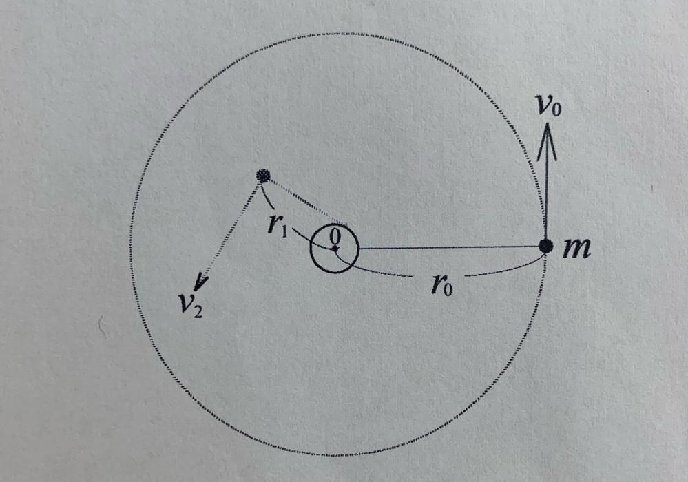 大学の物理学の問題です。分かる方、教えていただけますでしょうか。 以下問題です。 図のように滑らかな水平な板の上に、円柱を鉛直方向に向かって固定する。 軽くて伸び縮みしない糸の片端に質量mのおも...