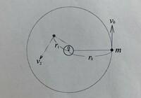 大学の物理学の問題です。分かる方、教えていただけますでしょうか。 以下問題です。 図のように滑らかな水平な板の上に、円柱を鉛直方向に向かって固定する。 軽くて伸び縮みしない糸の片端に質量mのおもりをつけ、もう片端は円柱側面に重りと同じ高さで固定する。 原点Oからr0離れた点からおもりを速度v0で動かした。原点Oから距離r1になったときのおもりの速度v2を求めよ。但し糸は円柱に巻き付き、また巻...