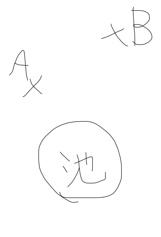 最短距離を求める問題 中学生の時に数学の授業の雑談で出された問題で、回答が分からず未だにもやもやしているものがあります。 添付の画像のように、地点AからBに向かう際に正円の池で水を汲んでから向かいます。 移動距離が最短となる池のふちの点はどこか?という問題です。 図形を描画するのか、グラフを作成するのか、アプローチは問いませんので、どなたか証明込みで分かる方がいましたらお助け下さい。 地点AとBの位置は池の中心を原点とするグラフがあるとすると、どちらも縦軸が正の座標になります。横軸はAが負、Bが正です。