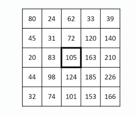 5×5画素に3×3の平均値フィルタをかけた時の画素数が分かりません。 5×5画素の原画像の各画素値が図のようになっている画像に、3×3の平均値フィルタをしたとき、中央の画素に対応する出力画像の画素値はいくらか?。 と言う問題が分かりません。答えが109になるようなのですが、どうやっているのでしょうか? 詳しい説明をお願いしたいです。 なお、値は小数点以下を切り捨てて整数にしてください。