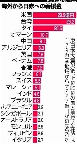 日本は台湾への恩を忘れない。 台湾産のパイナップルを買おうじゃないか? . 『東日本大震災後の義援金↓アメリカと台湾が最多』:朝日新聞 http://www.asahi.com/special/news/articles/TKY201304020473.html 人口『2千349万人』の台湾と、人口『3億1千890万人』の米国。 僅か2千349万人の台湾が↓3億以上の米国と、義援金が殆んど変...