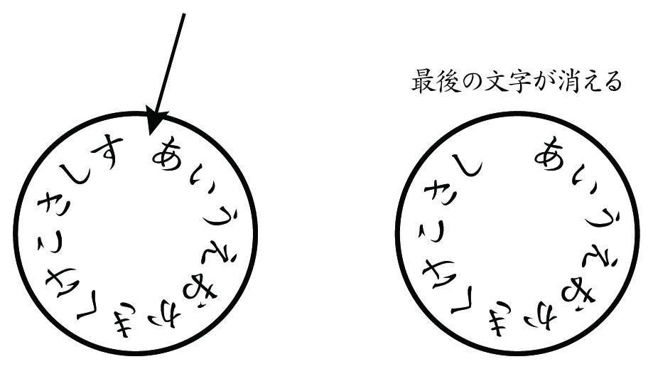 IllustratorCCのパス上文字ツールで、開始店と終了点の間のスペースを狭めたいのですが、無理に狭めると最後の文字が消えてしまいます。 ここの隙間を狭めることは可能でしょうか? すべての...