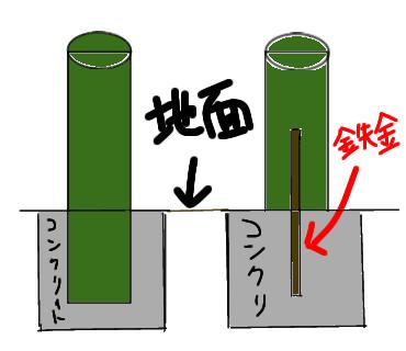 直径20センチ、長さ150センチの丸柱を 門扉の両サイドの柱として立てたいのですが、大体 柱の長さの3分の1を地中に埋め込んでコンクリートで固めるのと(プラス50cmで用意) 150cmの丸柱に1mのボルトを柱の中50cm 地中に50cmいれてコンクリートで固めるのとでは どちらが強度ありますか? イメージは、こうです。 ↓↓↓↓