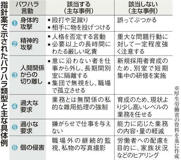仕事を干すと,厚生労働省のパワハラガイドラインに該当しますか? https://detail.chiebukuro.yahoo.co.jp/qa/question_detail/q10242762035