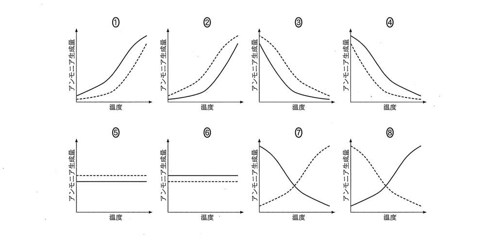 [20 杏林大] 熱化学方程式 N2+3H2=2NH3+92kJ は可逆反応である。 下のグラフ①~⑧は、アンモニアを生成させる時の反応温度とアンモニアの生成量の関係を示したものである。実線は反応時の圧力を3×10^7 Pa とした場合、破線は反応時の圧力を1×10^7 Pa とした場合を示している。アンモニアの生成量と温度の関係を示すグラフとして正しいものを1つ選んでください。ただし、アン...