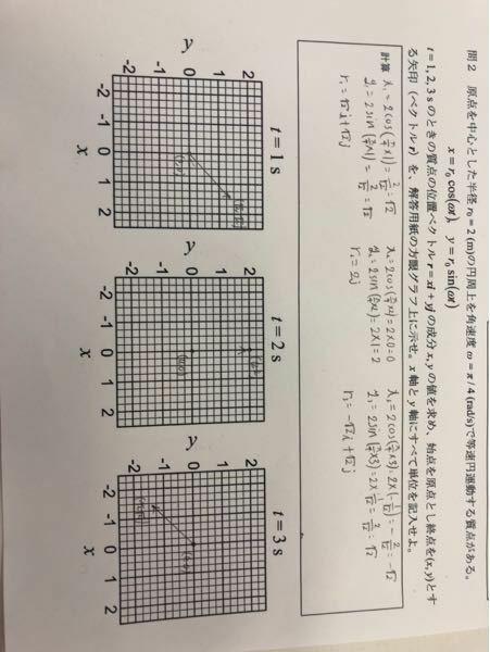 物理のベクトルを図示する問題なのですが、最後のX軸とY軸の単位とは具体的に何を書けばいいのでしょうか?どなたか教えてください。お願いします。