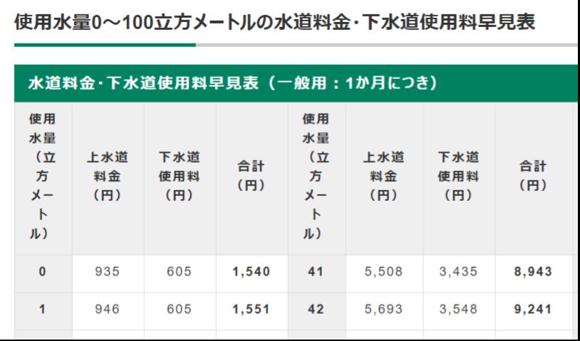 水道料金は01㎥(100kg)単位で課金した方が節水に繋がりませんか? 大阪市を例にとると41㎥ジャストで上下水道料金を合わせて8943円。 もし、1㎥(1t)近くも水をたくさん使って、41.999㎥だったとしても料金は同じ8943円です。 42㎥に達すると、+298円アップので9241円となります。 それなら、1㎥に満たない端数の使用分は0.1㎥ごとに29.8≒30.0円課金した方が、節水意識を高められると思いまうがどうでしょうか? 例えば41.999㎥だった場合、+(30円×9)270円追加で課金することになります。 https://www.city.osaka.lg.jp/suido/page/0000321794.html