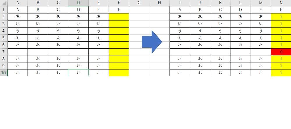 エクセルのVBAにて、各行にデータが埋まっていれば、F2以降から1を、 空白であれば0を自動入力するようにしたいのですが、 どのようにすれば良いかわかりますでしょうか? ※添付画像のようなイメージです。 現在は、行が埋まっていても空白でも、1しか入力される方法しかわからず困っております。 【↓現在のコード】 For i = 2 To Cells(Rows.Count, 1).End...