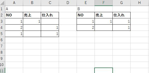 お世話になります。 VBAで画像のようなAのデータをNoが同じ場合、Bのようにしたいです。 よろしくお願いいたします。