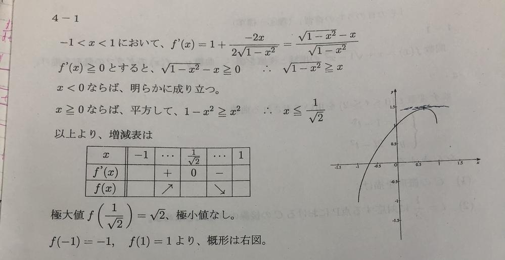 数Ⅲ微分 (画像)答えのみで申し訳ないんですけどこのグラフってどうやって書くんですか?! 何次関数ですか?こんなの初めて見たのですが…