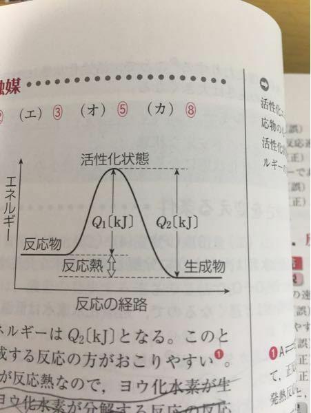 なんで逆反応の反応熱はQ1-Q2なのですか?