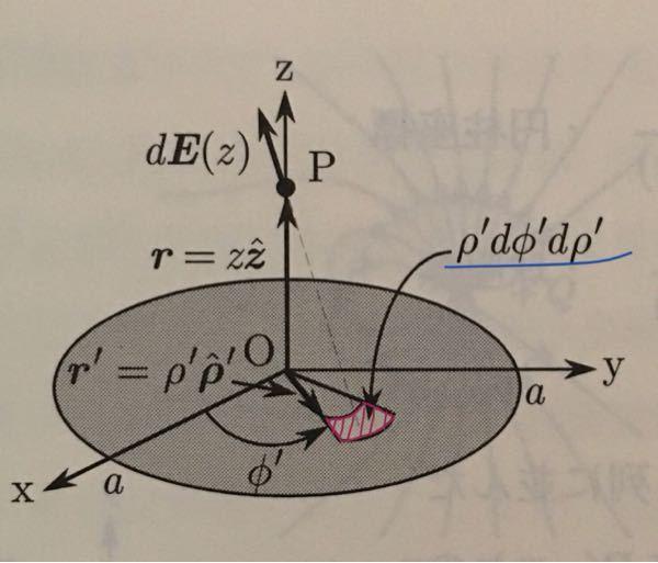 赤部分の面積がなぜ青線部ののようになるのでしょうか?求め方を教えてください。