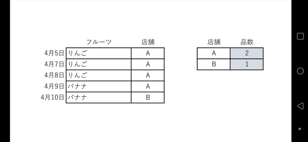 Excelのプロさん教えてください。 画像の様に 数のカウントで複数の同じリストを1としてカウントして足すためには、関数をどうしたらいいでしょうか?