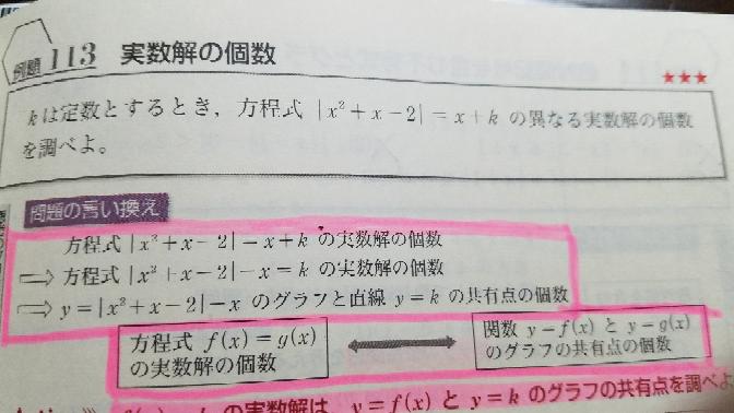この問題はy=|x^2+x-2|-xとy=kに分けて、共有点を求めればいいというのはわかるのですが、 これを |x^2+x-2|≧0と|x^2+x-2|<0に分けて式を整理して、判別式を使って解けますか?