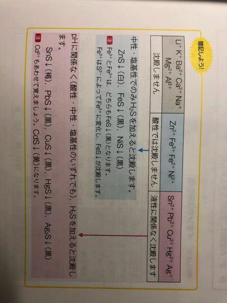 無機化学についてです。 硫化水素を通じて、沈殿が硫化マンガンになったときの水溶液の液性を教えてください。 参考書にはマンガンが書いてなかったので、、