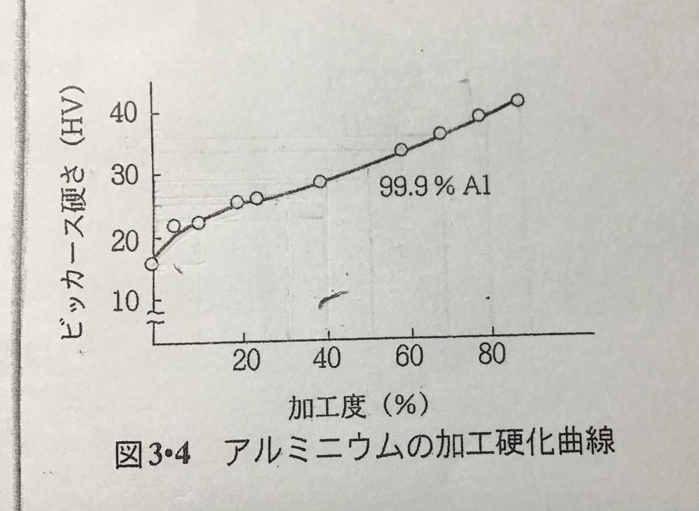 加工硬化についての質問です。 純アルミニウムの加工硬化のグラフで、加工度が0%から10%に増加すると硬さは大きく増加し、加工度が10%以降、硬さは緩やかに増加していきます。なぜそうなるのでしょう...