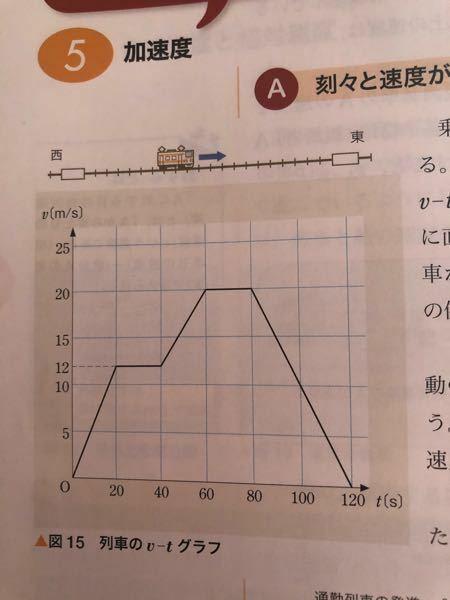 高校物理基礎 このグラフの情報だけで85秒における瞬間の加速度を求めることは可能ですか?