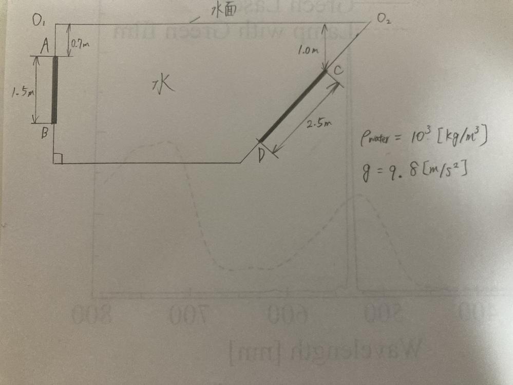 流体力学の問題です。 以下の図の時 ①矩形面AB(奥行き1m) ②二等辺三角形面CD(頂角をCとし、底辺は容器底面に水平ら底辺長さ1.5m) それぞれの平板全体にかかる力とその作用点の位置の求め方を教えていただきたいです。よろしくお願いいたします。