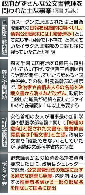 以下の東京新聞政治面の記事を読んで、下の質問にお答え下さい。 https://www.tokyo-np.co.jp/article/103140?rct=politics (東京新聞政治面 公文書管理の専門家アーキビスト 政府内での活用策未定 森友問題など受け創設) 『森友学園問題での財務省の決裁文書改ざんなどを受け、創設された公文書管理の公的資格「認証アーキビスト」について、政府が中央省庁での活用策を決めていないことが分かった。公文書管理法は2011年4月の施行から10年を迎えたが、文書管理の不正防止に向けた政府・与党の法改正の動きは停滞している。(後藤孝好) 【関連記事】「赤木ファイル」の存在、国側が認める 森友文書改ざん訴訟 確認に1年以上 アーキビストは、公文書の適正な管理や保存、利用に関する知識を国立公文書館の研修などで学んだ専門職。20年度に募集を開始し、今年1月に190人が初めて任命された。各地の公文書館や資料館での勤務者が大半を占める。 政府は公文書管理を担当する自治体職員や、関連知識を学ぶ大学院生らを想定し検討中の「准アーキビスト」を含め、26年までに約1000人を認証する方針だ。 しかし、政府内でアーキビストの活用計画や指針は作られていない。内閣府公文書管理課の担当者は「専門人材を各役所にどう配置していくかなどは今後の検討課題。まだ何も決まっていない」という。 役所への配置を伴わない形での活用の動きはある。法務省は2月、裁判の判決確定後も廃棄せずに保管する重要な「刑事参考記録」を指定する手続きに、アーキビストを関与させる方針を決めた。 かつて公文書管理担当相だった上川陽子法相は記者会見で「公文書の保存・管理が歴史の評価に耐えるものとなるためには、アーキビスト等の専門家が歴史的重要性の観点からしっかりと評価を行い、大事なものは確実に残していくことが重要」と語った。 公文書管理を巡っては、森友問題で自殺に追い込まれた財務省近畿財務局の元職員赤木俊夫さん=当時(54)=が決裁文書改ざんの過程をまとめた文書「赤木ファイル」の存在を、国が今月6日に認めるまで1年以上もかかるなど、不適切な対応が相次ぐ。 立憲民主党など野党は改ざん禁止の徹底や電子決裁の義務化を盛り込んだ公文書管理法改正案を18年5月に提出。問題発覚当時の安倍晋三首相や菅義偉官房長官らは当初、法改正に前向きな考えを表明していたが、その後は具体化していない。』 ① 『森友学園問題での財務省の決裁文書改ざんなどを受け、創設された公文書管理の公的資格「認証アーキビスト」について、政府が中央省庁での活用策を決めていないことが分かった。公文書管理法は2011年4月の施行から10年を迎えたが、文書管理の不正防止に向けた政府・与党の法改正の動きは停滞している。』とは、原子力政策に関する公文書も隠蔽しているんじゃありませんか? ② 『かつて公文書管理担当相だった上川陽子法相は記者会見で「公文書の保存・管理が歴史の評価に耐えるものとなるためには、アーキビスト等の専門家が歴史的重要性の観点からしっかりと評価を行い、大事なものは確実に残していくことが重要」と語った。』とは、原子力政策に関する公文書も含まれるのでしょうか? ③ 『公文書管理を巡っては、森友問題で自殺に追い込まれた財務省近畿財務局の元職員赤木俊夫さん=当時(54)=が決裁文書改ざんの過程をまとめた文書「赤木ファイル」の存在を、国が今月6日に認めるまで1年以上もかかるなど、不適切な対応が相次ぐ。』とは、福島第一原子力発電所事故の事実も隠蔽されているんじゃありませんか? ④ 『立憲民主党など野党は改ざん禁止の徹底や電子決裁の義務化を盛り込んだ公文書管理法改正案を18年5月に提出。問題発覚当時の安倍晋三首相や菅義偉官房長官らは当初、法改正に前向きな考えを表明していたが、その後は具体化していない。』とは、自身の不祥事に関わる『公文書』も当然に隠蔽や改竄を行われれていると見て間違い無いですよね?