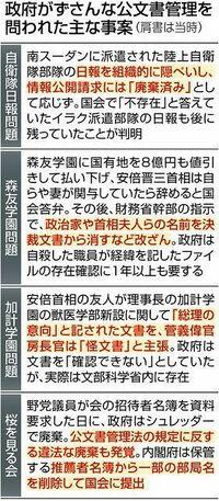以下の東京新聞政治面の記事を読んで、下の質問にお答え下さい。 https://www.tokyo-np.co.jp/article/103140?rct=politics (東京新聞政治面 公文書管理の専門家アーキビスト 政府内での活用策未定 森友問題など受け創設)  『森友学園問題での財務省の決裁文書改ざんなどを受け、創設された公文書管理の公的資格「認証アーキビスト」について、政府が中...