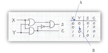 写真の半加算器の回路における途中の A と B の値が X と Y の値に応じてどんな値になりますか。