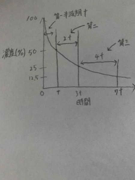 諸事情により新しく投稿させて頂きます。 全然わからず困っています。どうかお助け下さい。 問・二次反応において反応が9%、99%完了するのにかかる時間はそれぞれ第1半減期の何倍か 恐らく写真のグラフ(二次反応の半減期のグラフ)を使うと思うのですがわかりません。どうかお願いします。