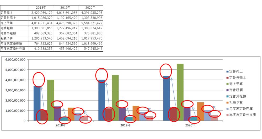 Excelのグラフについて 難しいです 画像のデータで 定番と定番外がある項目(売上と粗額と年度末在庫)だけを 積み上げの棒グラフにしたいです 赤丸が付いている部分を1本の棒グラフにして 売上と粗額と年度末在庫となるようにしたいです 売上予算と粗利予算は普通の棒グラフです どのように操作を行えば作成できるのか教えてください 宜しく御願い致します