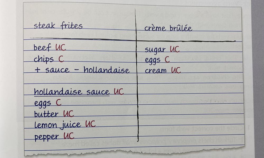 おそらく買い物リストだと思うのですが、材料の横にある「uc」と「c」のそれぞれの意味が分からず困っています。どなたか教えて下さい。