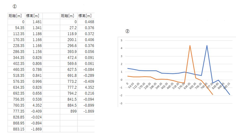 excelで二つのデータを同じ横軸にそろえたグラフを作りたいのですが、どうすればよいでしょうか 画像の①は入力したいデータです。作りたいのは縦軸を標高、横軸を距離とした折れ線グラフで、画像の②が私の作ったものです。画像のように縦軸は目盛りに合わせてそれぞれのデータが表示されるのですが、横軸が片方の値にしか合わせることができません。 グラフは下記のURLのサイトに従って作りました。 http://excelgraph1.starfree.jp/graph125/graph125.html