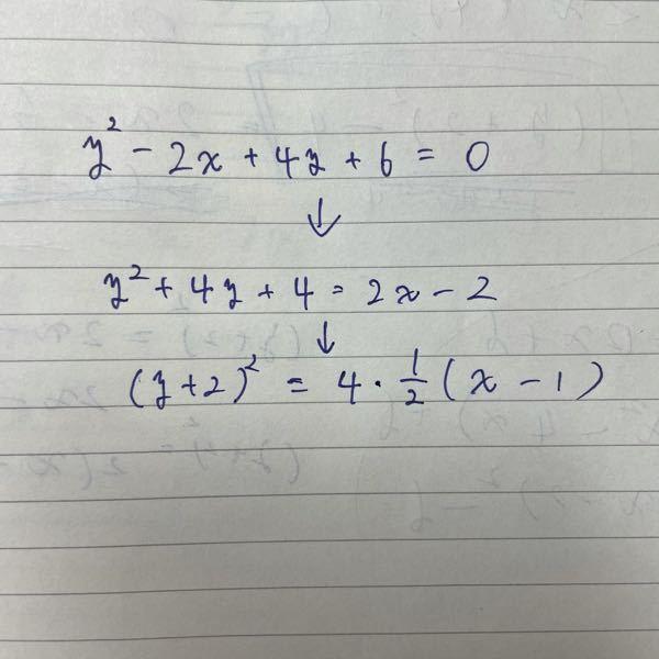 1番上の式を平方完成すると1番下の式になるのですが解答に解説がなくて困ってます、、 2行目の式まではたどりつけましたが、そこから右辺が4・½—(x-1)になるまでの過程が知りたいです、 解説お願いします!