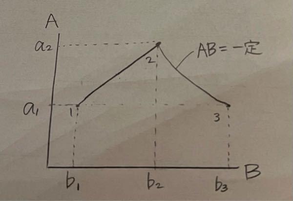 次の経路をBで積分して欲しいです。 1から2は直線です。