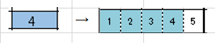 【Excel】数を入力すると別のシートの1~5と入力されているセルにその数値分だけ自動で塗りつぶせるようにしたいです。 上記の件わかる方いらっしゃいますでしょうか。 画像の用にできれば理想です。 宜しくお願い致します。
