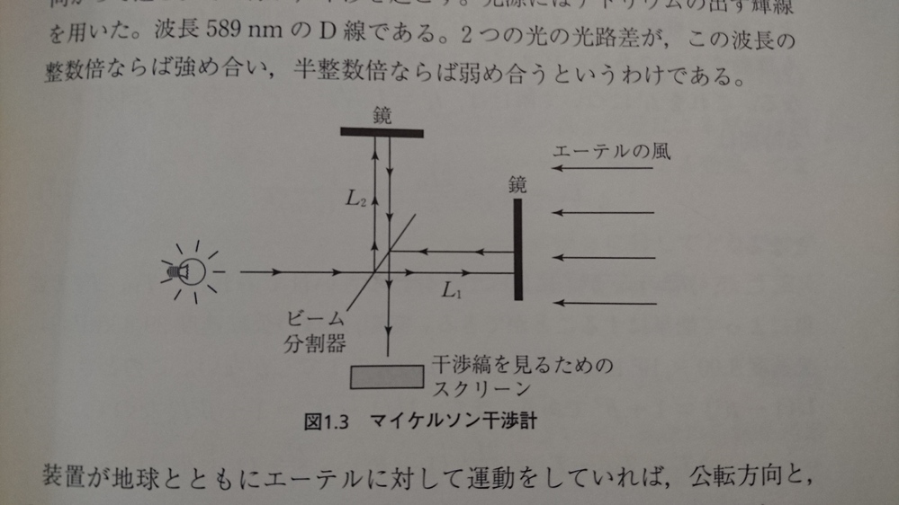 相対論に関して質問させていただけないでしょうか。 ~その14~ マイケルソン-モーリーの実験結果の解釈について考えました。 講談社基礎物理学シリーズ9 相対性理論(杉山直 著)6頁~10頁を 参照願います。7頁の図1.3マイケルソン干渉計を添付しました。 【想定条件】 a.光の媒質であるエーテルは実験室内に存在し静止しています。絶対静止のエーテルではありません。エーテルは実験室内の観測者、空気、実験器具と一緒に運動します。 b.光に対して通常のガリレイ変換が成立つと仮定します。 7頁に記載があるマイケルソン-モーリーの実験室を電車の中、慣性系S´に持ち込みます。地上の慣性系Sに対して電車が等速度vで運動している時に、車掌さんが実験を行うことにします。光に対して通常のガリレイ変換が成立つと仮定して、地上にいる観測者がどう見えるかを考えます。 【1】電車の運動方向の往復にかかる時間 TH 運動方向の往路にかかる時間をt1とします。光の速さは相対速度が加算され(C+v)です。運動方向に鏡がいっしょに動きますので、鏡が遠くなって往路の長さは(L1+vt1)です。 t1=(L1+vt1)/(C+v) ∴t1=L1/C 復路にかかる時間をt2とします。光の速さは相対速度が減算され(C-v)です。運動方向にビーム分割器がいっしょに動きますので、ビーム分割器が近くなり復路の長さは (L1-vt2)です。 t2=(L1-vt2)/(C-v) ∴t2=L1/C よって、運動方向の往復にかかる時間は TH=t1+t2=2L1/C になります。 【2】電車の運動の垂直方向の往復にかかる時間 TV 垂直方向の往路にかかる時間をt1´とします。斜めに流される光の速さは光の速度Cと相対速度vがベクトル合成され√(C^2+v^2) となります。垂直距離L2の鏡に光が到達するまでに、ビーム分割器は運動方向にvt1´だけ動きます。 よって、ピタゴラスの定理から、 (t1´√(C^2+v^2) )^2=L2^2 + (vt1´)^2 ∴t1´=L2/C です。 よって、垂直方向の往復にかかる時間は2倍して、 TV=2t1´=2L2/C になります。 【3】電車の運動方向と垂直方向の往復にかかる時間の差 ΔT 電車の運動方向と垂直方向の往復にかかる時間の差は ⊿T=TH- TV=2(L1-L2)/C です。L1≒L2であれば、⊿T≒0となり、地上にいる観測者からは、光の位相はずれないように見えます。電車の中では光源が静止しており、どちらの方向でも光の速さはCです。よって、車掌さんも同じ結果、 ⊿T=TH- TV=2(L1-L2)/C 、⊿T≒0 と観測すると思います。 電車の中に存在するエーテルは、桶に張った水と同じように電車といっしょに運動するとは考えられないでしょうか。光の位相がずれなかったというマイケルソン-モーリーの実験結果は、光について通常のガリレイ変換が成立つことを証明したことにはならないでしょうか。